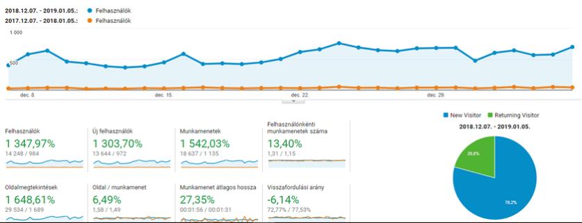 SEO szolgáltatások: Google Analytics 1 év összehasonlítás