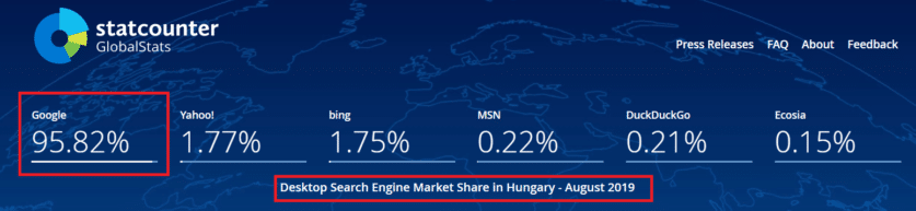 Asztali keresési statisztika a Google 95,82%- át szolgálja ki a keresések során.
