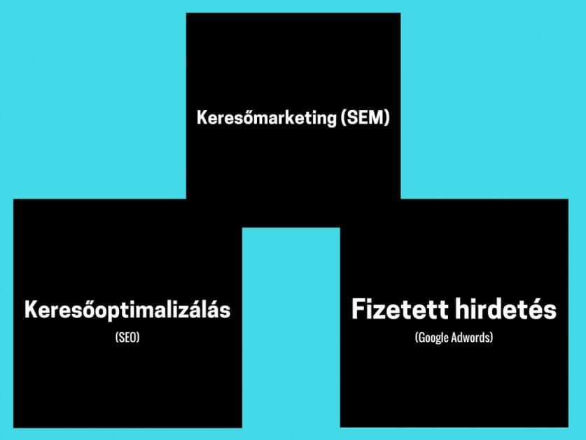 Keresőmarketing (SEM)