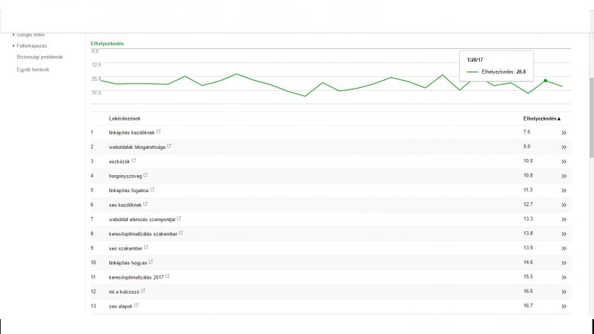 Linképítés tippek- Search Console helyzés 2017. január 31