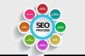 MI a SEO-sikeres weboldal